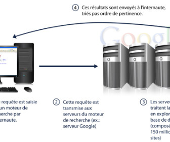 comment fonctionne google