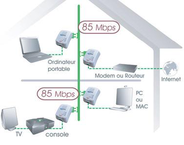 Comment fonctionne repeteur wifi - Repeteur wifi cpl ...