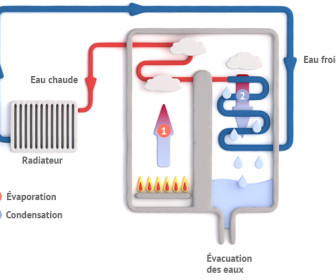 comment ça marche chaudière à condensation