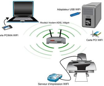 comment ça marche imprimante wifi