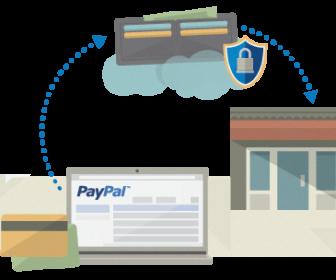 comment ça marche un compte paypal