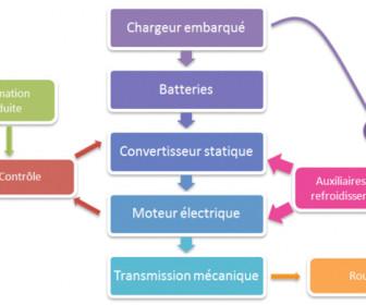 comment fonctionne électricité