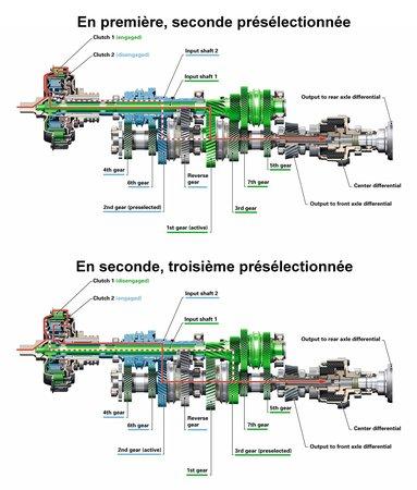 fonctionnement boite de vitesse manuelle pdf