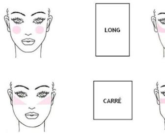 comment mettre son blush