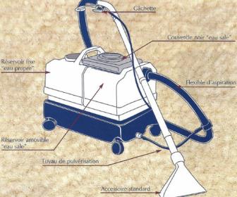 comment nettoyer canapé en tissu