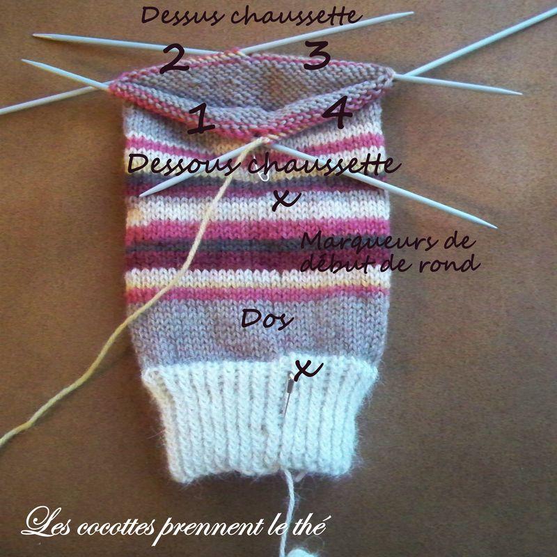 Comment tricoter des chaussettes avec 5 aiguilles - Comment tricoter avec des aiguilles circulaires ...