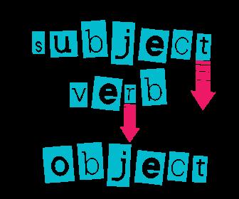 comment construire des phrases en anglais