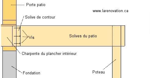 Comment construire un patio - Poteau beton 12x12 ...