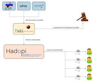 comment fonctionne hadopi