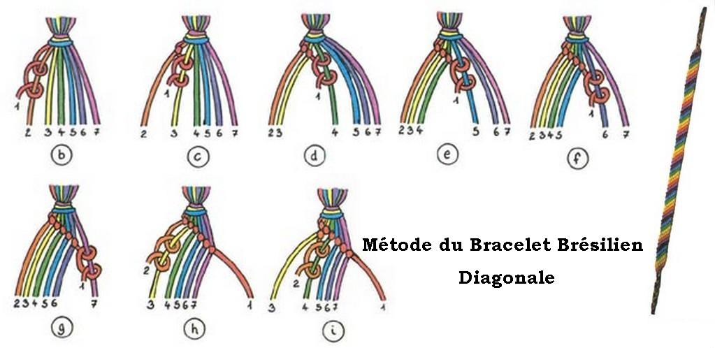comment faire bracelet br u00e9silien