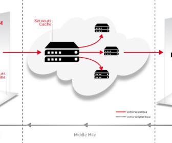 comment fonctionne sfr cloud