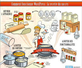 comment marche wordpress