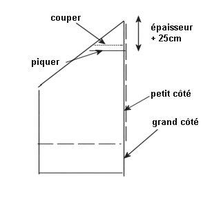 Comment coudre un drap housse for Coudre une housse de couette