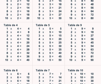 Comment faire apprendre les tables de multiplications 28 for Apprendre les tables facilement