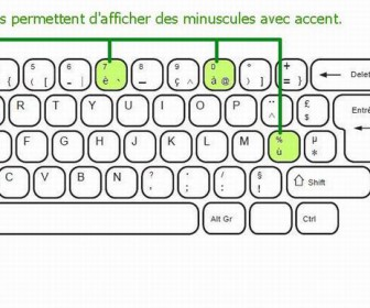 comment faire u accent circonflexe
