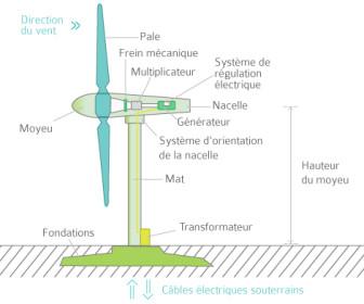 comment marche éolienne