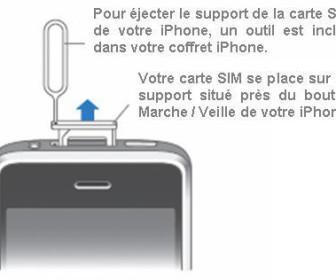 comment mettre carte sim dans iphone 4
