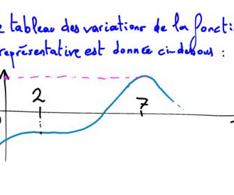 comment construire tableau de variation