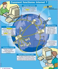 comment fonctionne internet