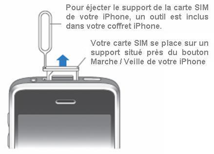 Comment Mettre La Carte Sim Dans L Iphone