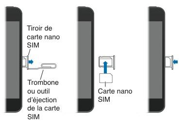 comment mettre la carte sim dans l'iphone 5s
