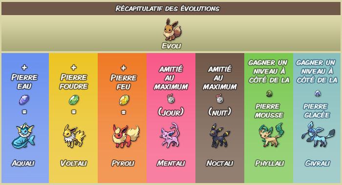comment faire evoluer evoli