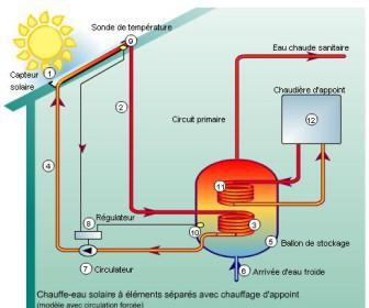 comment fonctionne énergie solaire
