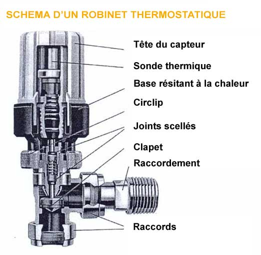 Comment fonctionne robinet thermostatique - Comment fonctionne un mitigeur thermostatique ...