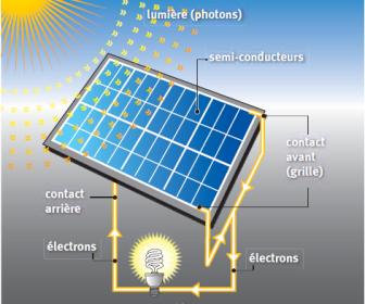 comment marche énergie solaire
