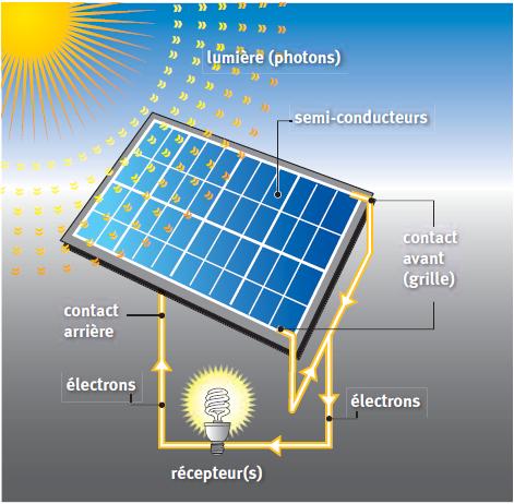 comment marche 233 nergie solaire